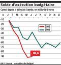 Solde d'exécution budgétaire 2008-09