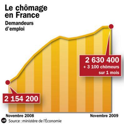 Chômage novembre 2009