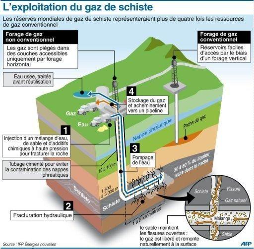 Processus-gaz-de-schiste